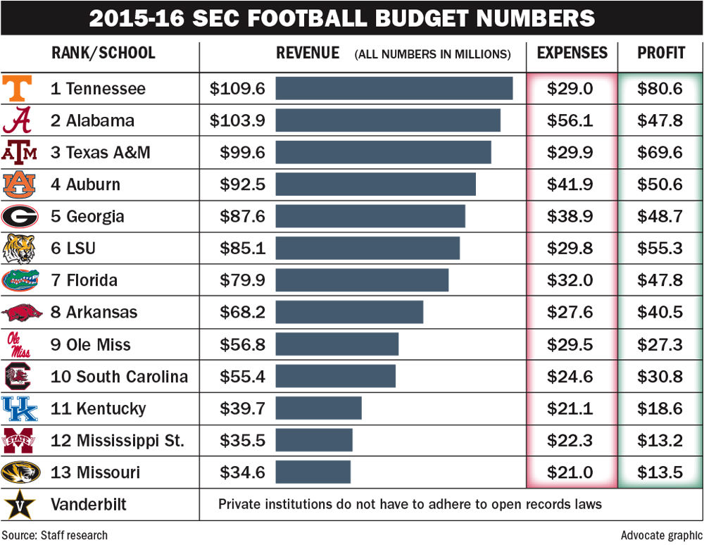 Vols were most profitable sec program last year rocky - Football conference south league table ...